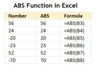ABS Function in Microsoft Excel-ExcelBlackBook.com